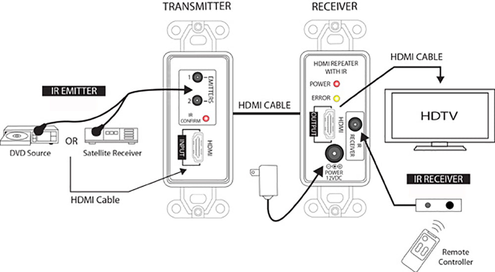 HDMI Repeater Wall Plate with Built-in IR (Up to 115ft at 1080p) Application