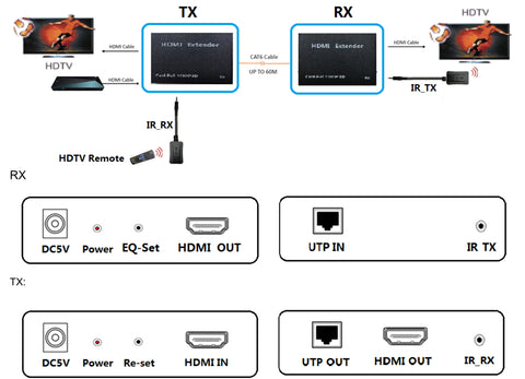 60 Meter (197Ft) HDMI Extender Over Single CAT5E/6 w/IR 1080p - HDMI-202 General Connection Diagram
