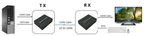 100Meter (330Ft) HDMI KVM Extender Over Single CAT6 1080p Mountable - HDMI-204-PHYSICAL CONNECTION