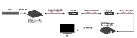 HDMI Extender Over Cat5 / Cat6 Cable with Built-in IR (Up to 394ft at 1080p) Daisy Chain Connection