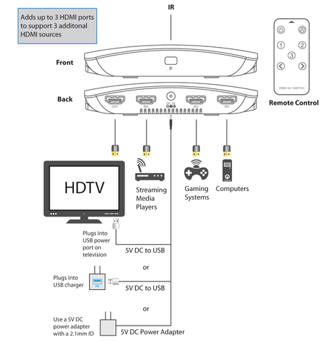 3Way HDMI Switch (3-in/1-out) 4K 60Hz UHD HDR Support Diagram
