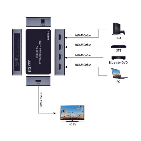 4Way HDMI Switch (4-in/1-out) 4K@60Hz