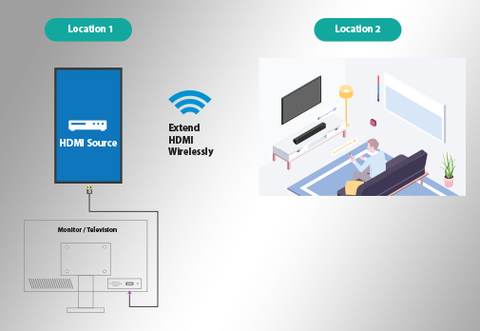 Eliminate Cabling, Simplify Installation