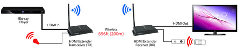 Wireless HDMI Extender (Up to 656ft One-to-One at 1080p, Split to More Monitors) Connection One