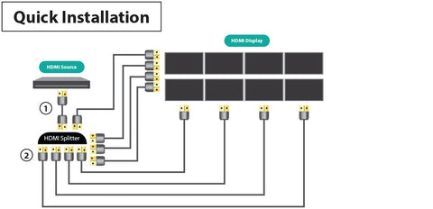 8Way HDMI Splitter w/IR (1-in/8-out) 4K @ 60Hz General Connection Diagram