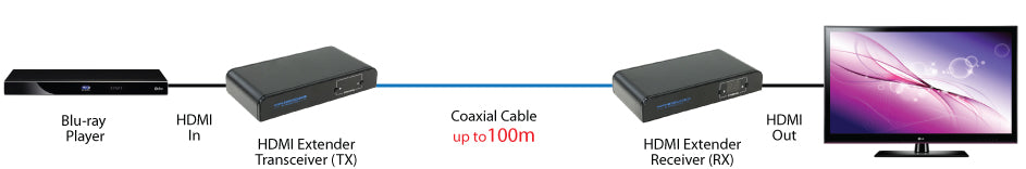 HDMI Extender Over Coaxial Cable (Up to 328 feet at 1080p) Application