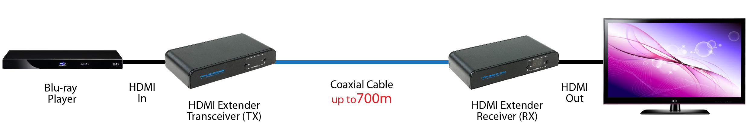 HDMI Extender Over Coaxial Cable (Receiver only for HDMI-COX-700M), HDMI General Connection