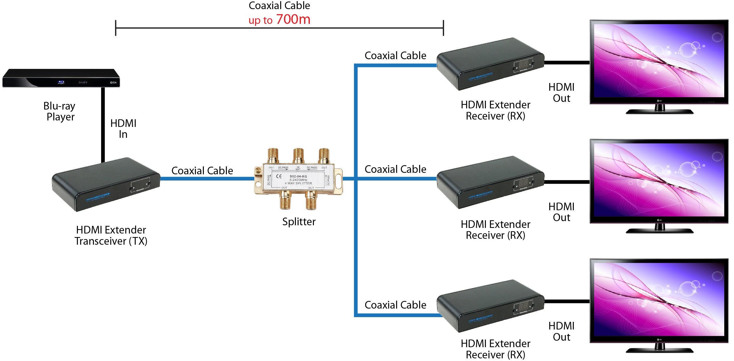 HDMI Extender Over Coaxial Cable (Up to 2297ft One-to-One at 1080p, Split to More Monitors), Split Connection