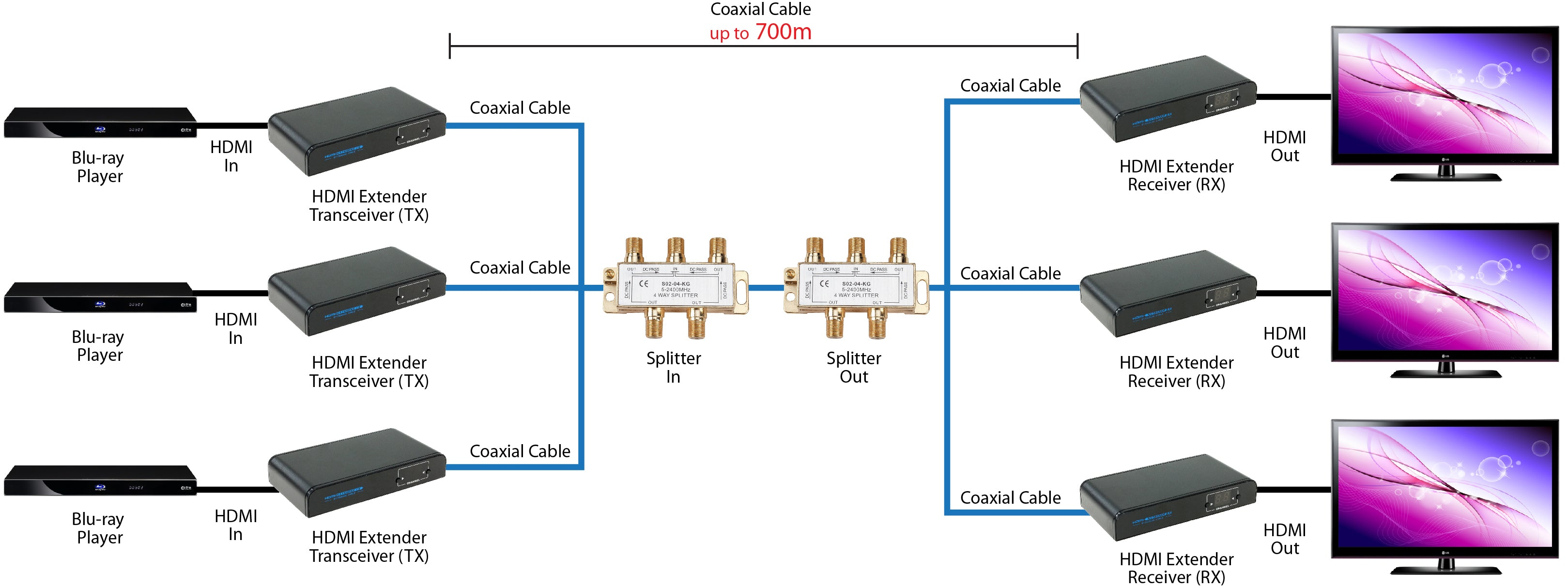 HDMI Extender Over Coaxial Cable Multiple Connection
