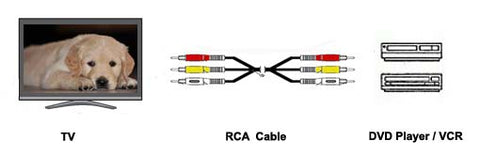 RCA-Cable-Application