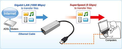 USB3.0 Gigabit (10/100/1000Mbps) Ethernet Adapter Spec