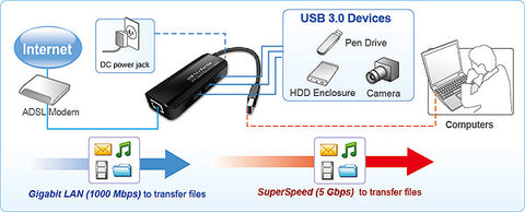 USB3.0 Gigabit (10/100/1000Mbps) Ethernet Adapter with 3-Port Hub & Power Supply Application