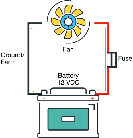 Simple DC Circuit with Fan, 12VDC battery, 12VDC Fan, What is Voltage, How does a fan work