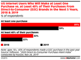 The Direct-to-Consumer Brands 2020 Report
