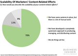 AI in Content Marketing Report