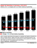 Germany Digital Ad Spending 2019: Video and Social Propel Outlays to More than €7 Billion