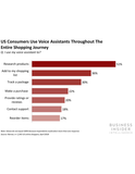 Voice in Retail