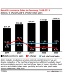 Germany Ecommerce 2020: Digital Retail Prospers in the Coronavirus Era