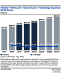 US Banking Tech Spend Forecast