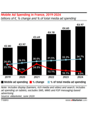 France and Germany Digital Ad Spending Update Q2 2020: The COVID-19 Effect Slashes Millions from Ad Budgets