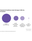 The Wearables in US Healthcare Report