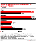 Latin America Digital Ad Spending 2019: As More Consumers Turn to Digital, Ad Spending Grows