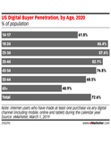 At the Core of Gen Z: Gauging How Digital Usage Fits into Teens' Lives and Buying Habits
