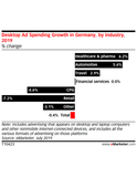 Germany Digital Ad Spending by Industry 2019: Retail and Automotive Lead the Field