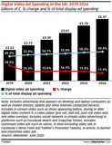 UK Digital Ad Spending Update Q2 2020