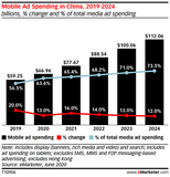 China Digital Ad Spending Update Q2 2020