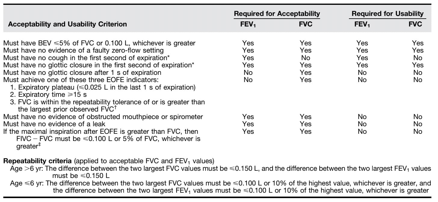 What is the FVC paramter? - Acceptability and usability criterion