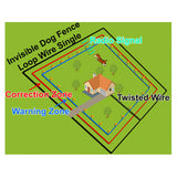 Num'axes Canifugue Invisible Dog Fence