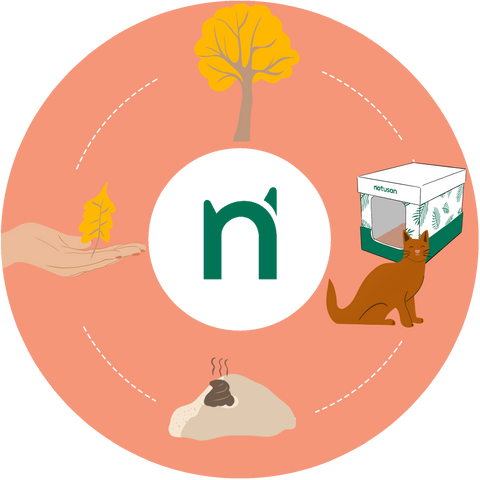Sustainable composting virtuous circle