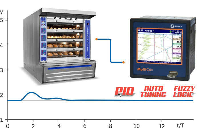 Advanced PID controllers, autotuning and fuzzy logic on MultiCon CMC