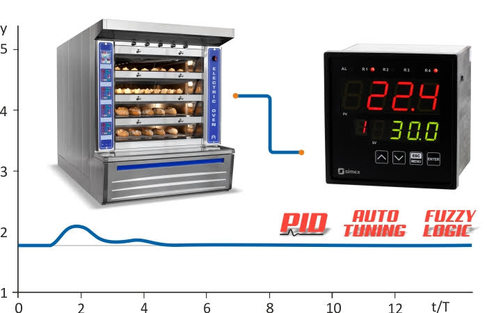 Introducing the PUR-99, advanced PID controller with built in Autotune and Fuzzy Logic