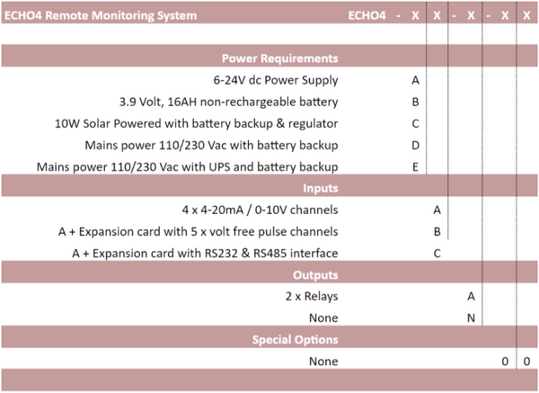 ECHO4 Remote monitoring system part numbering