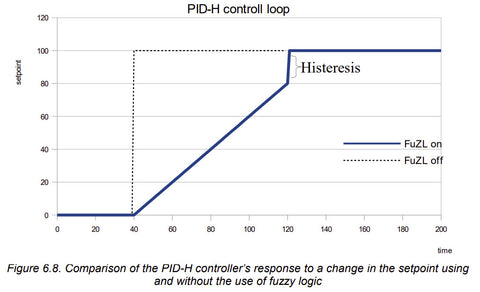 PUR-99 Fuzzy Logic explanation, on or off in PID controller