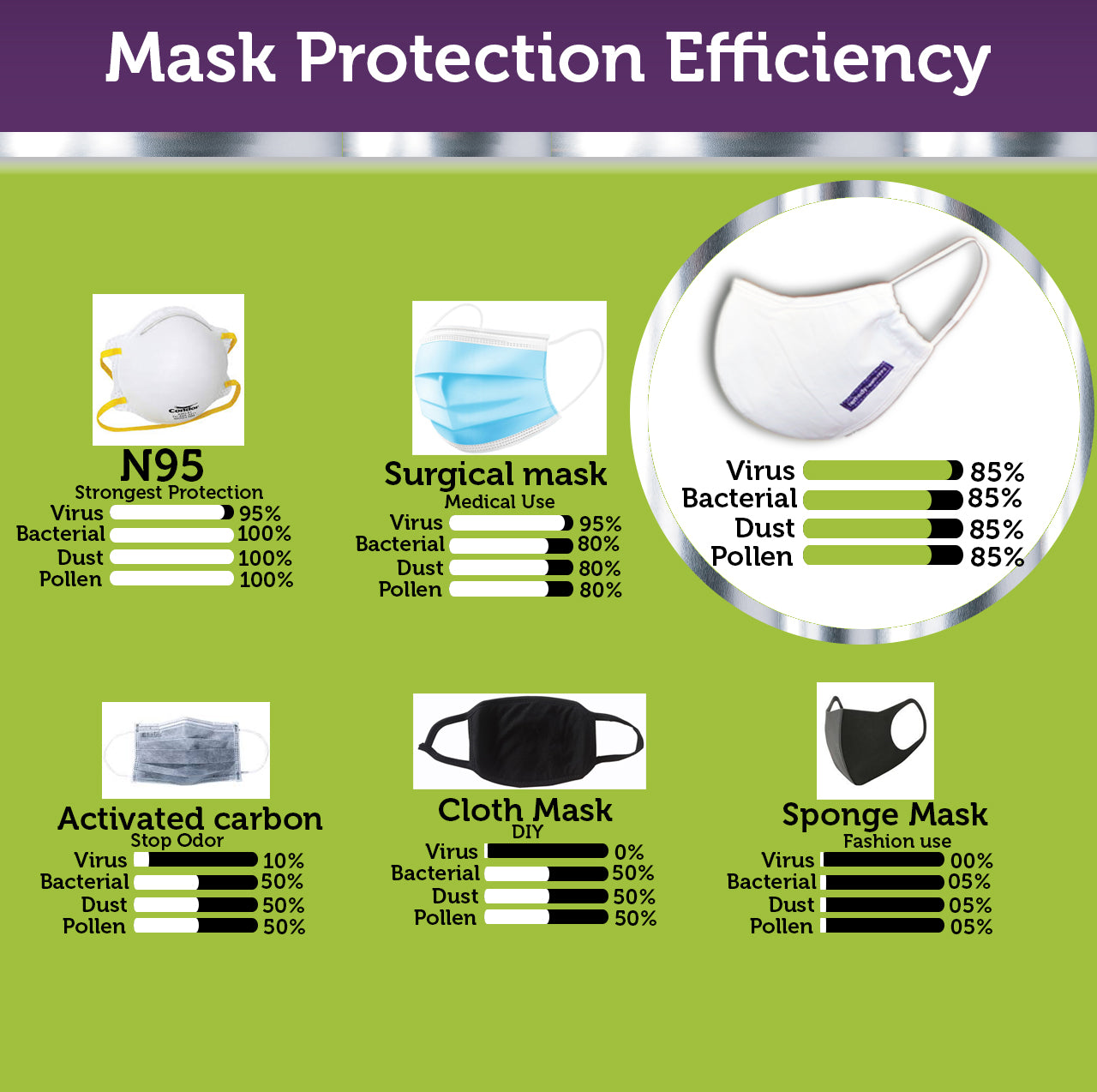 Remedy Health Nano Silver Tech FFP2 Reusable Masks (60 uses/ days total)