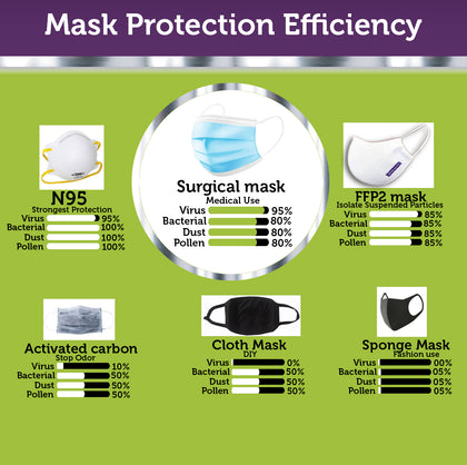 3-Ply Disposable Protective Face Masks - 50 per pack