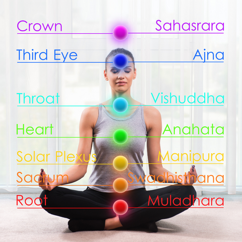 seven chakras energy centers of the body