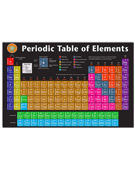 Teacher Periodic Table Of Elements Horizontal Canvas And Poster | Wall Decor Visual Art