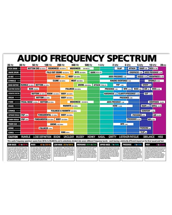 Bass Audio Frequency Spectrum Horizontal Canvas And Poster | Wall Decor Visual Art