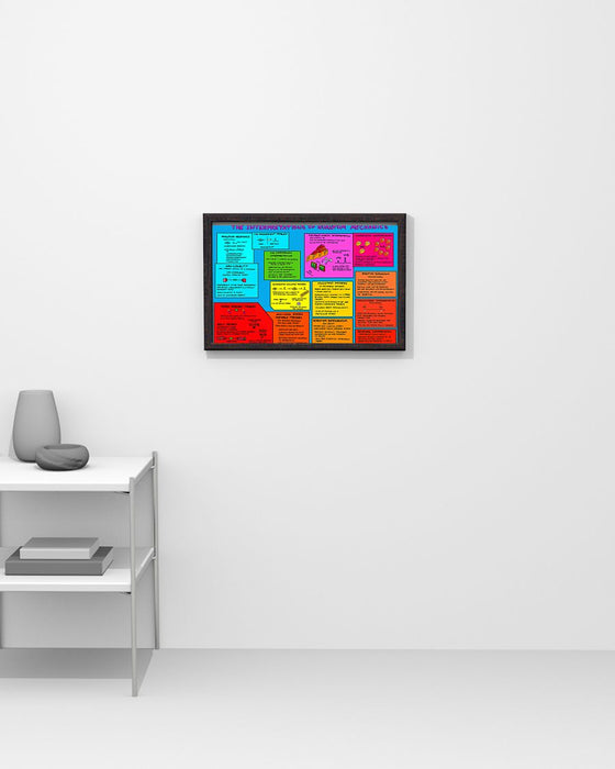 Scientist The Interpretations Of Quantum Mechanics Horizontal Canvas And Poster | Wall Decor Visual Art