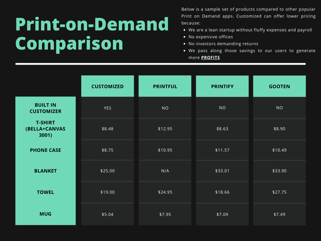 Price Comparison of Popular Print-on-Demand Apps