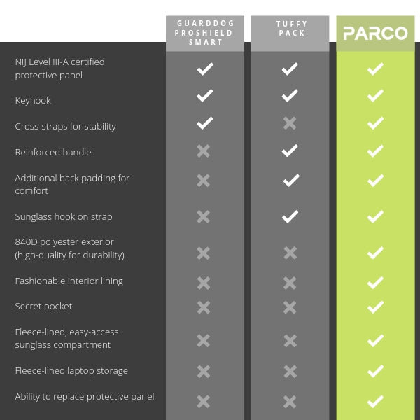 Parco Backpacks are better than others