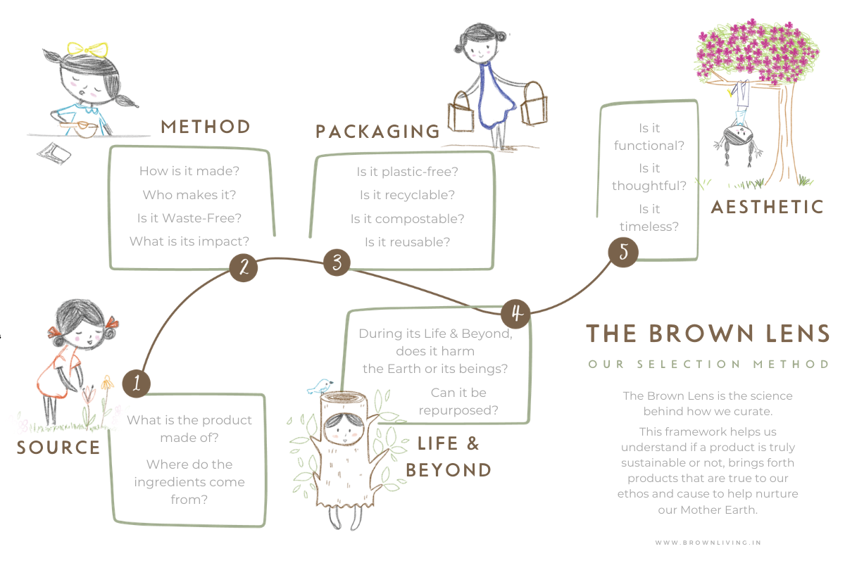 The Brown Lens | Product Selection Method & Framework by Brown Living