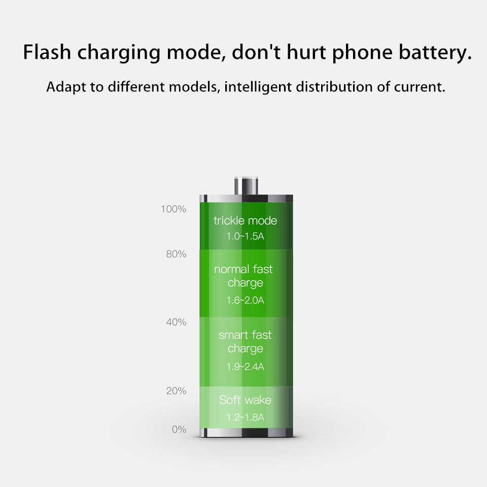 Mobile Phone Travel Wall Charger 3 Port 3 4a iPhone Android