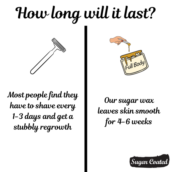 Sugar Wax vs Shaving