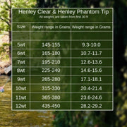 Monic Fly Lines-Henley Clear Phantom Tip-Fly Line