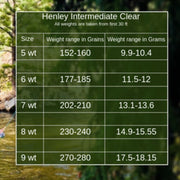 Monic Fly Lines-Henley Intermediate Clear-Fly Line